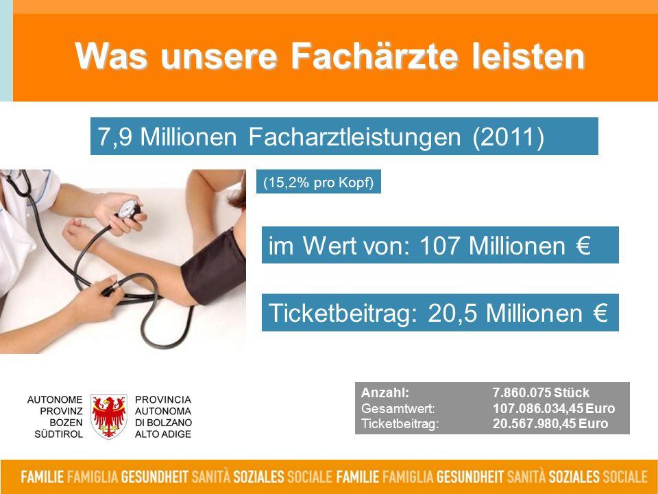 Was unsere Fachärzte leisten Anzahl:7.860.075 Stück Gesamtwert: 107.086.034,45 Euro Ticketbeitrag: 20.567.980,45 Euro 7,9 Millionen Facharztleistungen (2011) (15,2% pro Kopf) im Wert von: 107 Millionen € Ticketbeitrag: 20,5 Millionen €