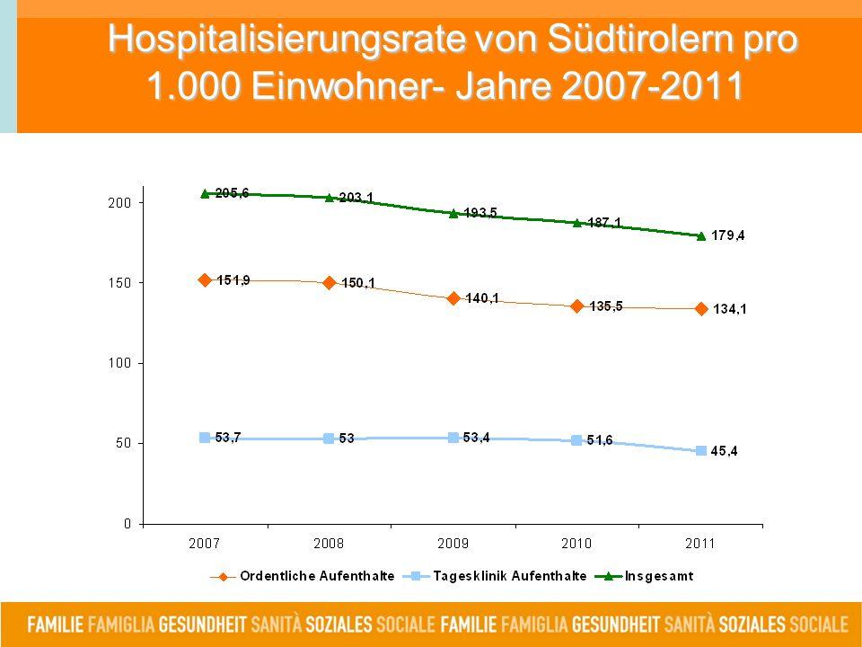 Hospitalisierungsrate von Südtirolern pro 1.000 Einwohner- Jahre 2007-2011