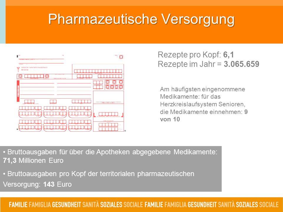 Pharmazeutische Versorgung Rezepte pro Kopf: 6,1 Rezepte im Jahr = 3.065.659 Am häufigsten eingenommene Medikamente: für das Herzkreislaufsystem Senioren, die Medikamente einnehmen: 9 von 10 Bruttoausgaben für über die Apotheken abgegebene Medikamente: 71,3 Millionen Euro Bruttoausgaben pro Kopf der territorialen pharmazeutischen Versorgung: 143 Euro