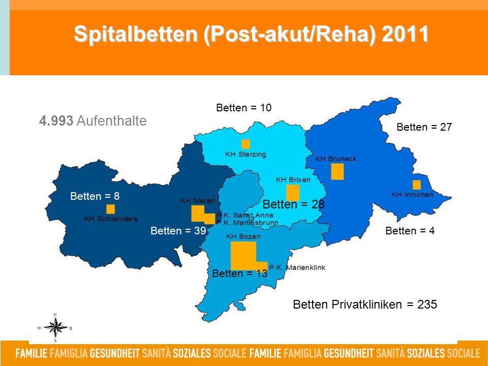Spitalbetten (Post-akut/Reha) 2011 4.993 Aufenthalte Betten = 4 Betten = 27 Betten = 10 Betten = 28 Betten = 13 Betten = 39 Betten = 8 Betten Privatkliniken = 235