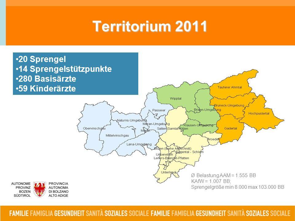 Territorium 2011 Ø Belastung AAM = 1.555 BB KAfW = 1.007 BB; Sprengelgröße min 8.000 max 103.000 BB 20 Sprengel 14 Sprengelstützpunkte 280 Basisärzte 59 Kinderärzte