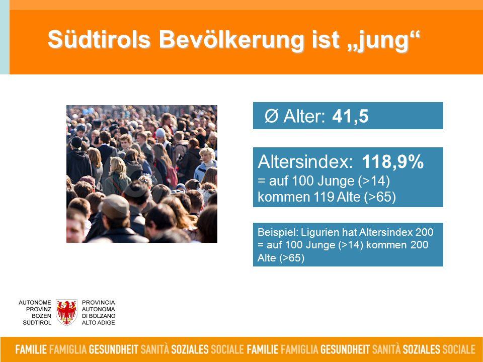 """Südtirols Bevölkerung ist """"jung Altersindex: 118,9% = auf 100 Junge (>14) kommen 119 Alte (>65) Ø Alter: 41,5 Beispiel: Ligurien hat Altersindex 200 = auf 100 Junge (>14) kommen 200 Alte (>65)"""