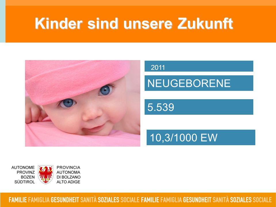 Kinder sind unsere Zukunft NEUGEBORENE 2011 5.539 10,3/1000 EW