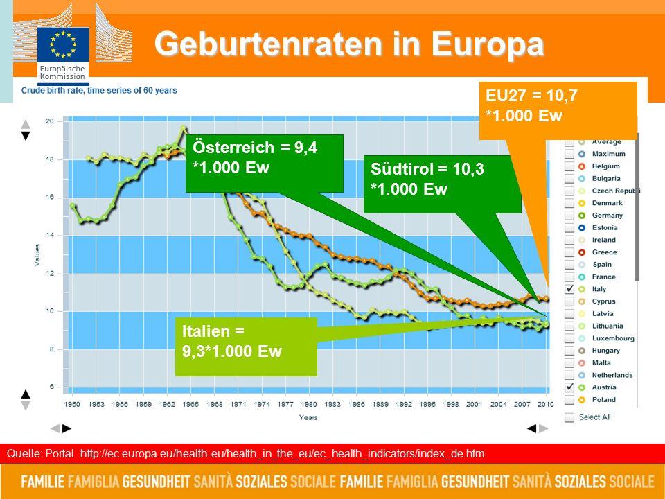 Geburtenraten in Europa Quelle: Portal http://ec.europa.eu/health-eu/health_in_the_eu/ec_health_indicators/index_de.htm Südtirol = 10,3 *1.000 Ew Österreich = 9,4 *1.000 Ew Italien = 9,3*1.000 Ew EU27 = 10,7 *1.000 Ew