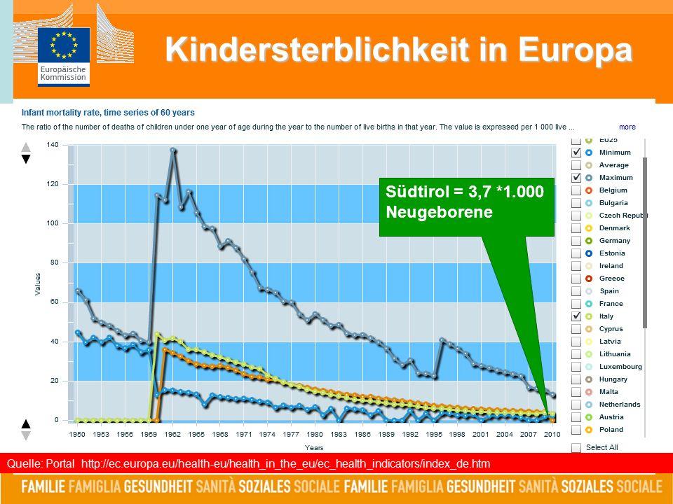 Kindersterblichkeit in Europa Quelle: Portal http://ec.europa.eu/health-eu/health_in_the_eu/ec_health_indicators/index_de.htm Südtirol = 3,7 *1.000 Neugeborene