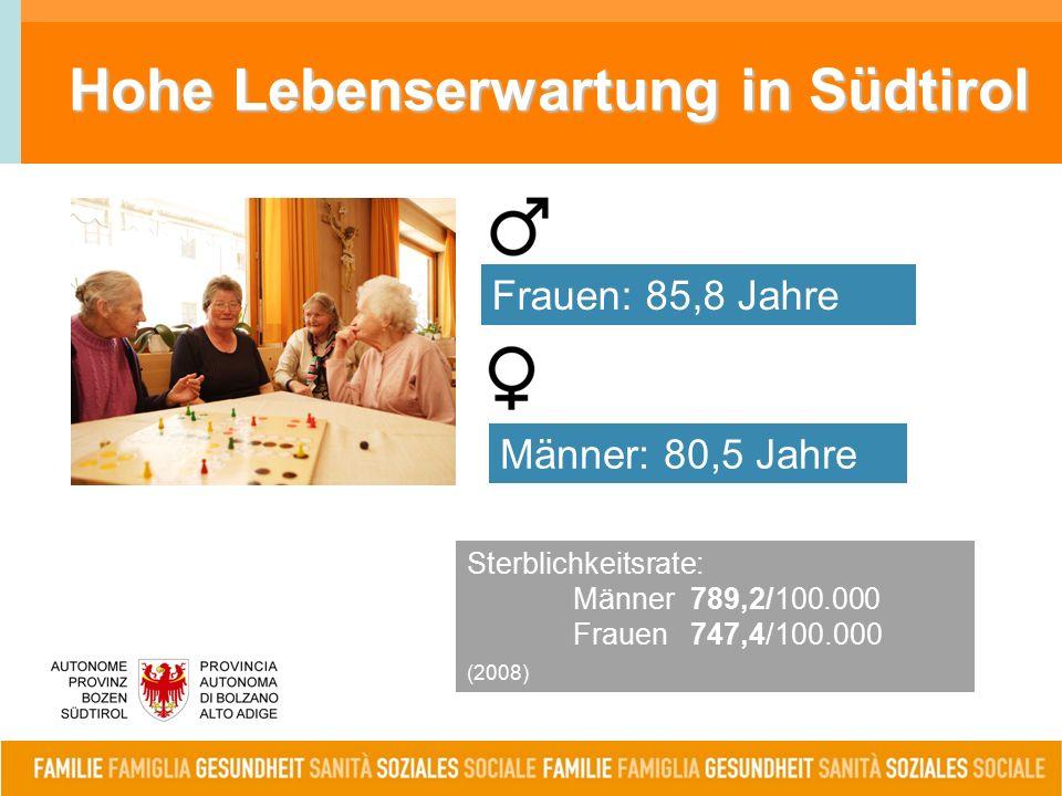 Hohe Lebenserwartung in Südtirol Sterblichkeitsrate: Männer 789,2/100.000 Frauen 747,4/100.000 (2008) Männer: 80,5 Jahre Frauen: 85,8 Jahre