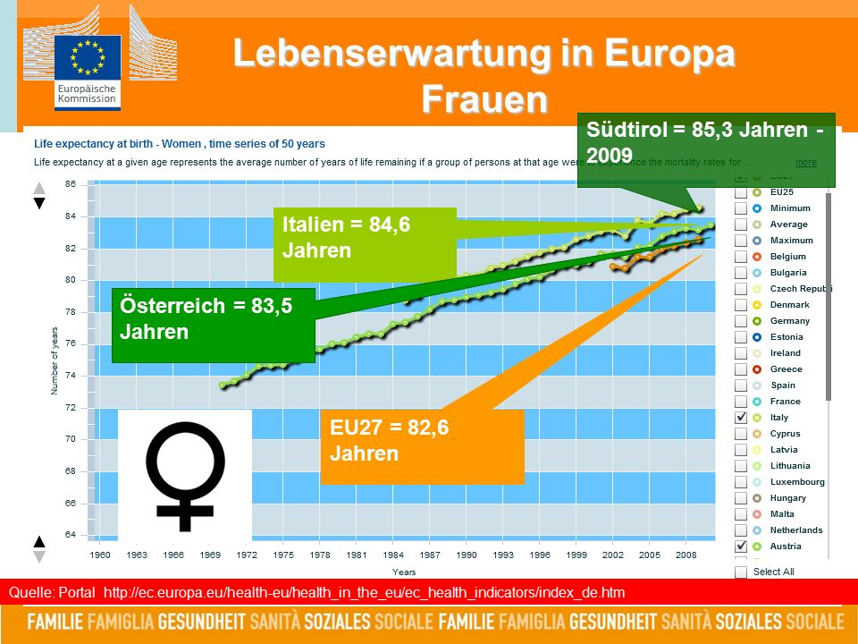 Lebenserwartung in Europa Frauen Quelle: Portal http://ec.europa.eu/health-eu/health_in_the_eu/ec_health_indicators/index_de.htm Südtirol = 85,3 Jahren - 2009 Italien = 84,6 Jahren Österreich = 83,5 Jahren EU27 = 82,6 Jahren