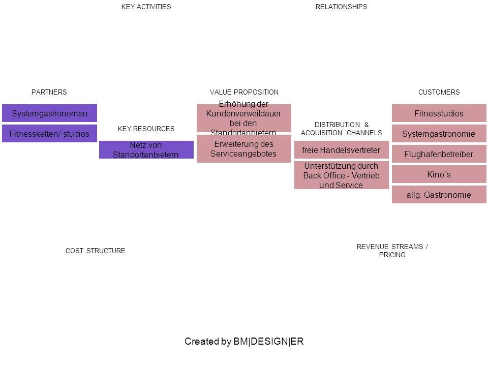 Created by BM|DESIGN|ER PARTNERS Systemgastronomen Fitnessketten/-studios VALUE PROPOSITION Erhöhung der Kundenverweildauer bei den Standortanbietern Erweiterung des Serviceangebotes CUSTOMERS Fitnesstudios Systemgastronomie Flughafenbetreiber Kino´s allg.