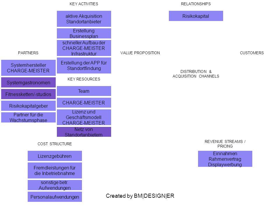 Created by BM|DESIGN|ER PARTNERS Systemhersteller CHARGE-MEISTER Systemgastronomen Fitnessketten/-studios Risikokapitalgeber Partner für die Wachstumsphase VALUE PROPOSITIONCUSTOMERS KEY ACTIVITIES aktive Akquisition Standortanbieter Erstellung Businessplan schneller Aufbau der CHARGE-MEISTER Infrastruktur Erstellung der APP für Standortfindung RELATIONSHIPS Risikokapital KEY RESOURCES Team CHARGE-MEISTER Lizenz und Geschäftsmodell CHARGE-MEISTER Netz von Standortanbietern DISTRIBUTION & ACQUISITION CHANNELS COST STRUCTURE Lizenzgebühren Fremdleistungen für die Inbetriebnahme sonstige betr.