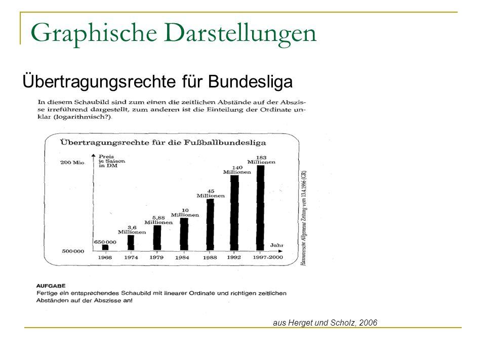 Graphische Darstellungen Übertragungsrechte für Bundesliga aus Herget und Scholz, 2006