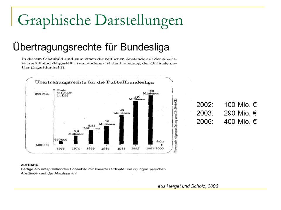 Graphische Darstellungen Übertragungsrechte für Bundesliga aus Herget und Scholz, 2006 2002:100 Mio.
