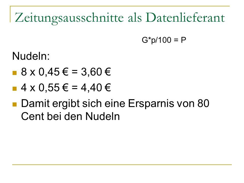 Zeitungsausschnitte als Datenlieferant Nudeln: 8 x 0,45 € = 3,60 € 4 x 0,55 € = 4,40 € Damit ergibt sich eine Ersparnis von 80 Cent bei den Nudeln G*p/100 = P