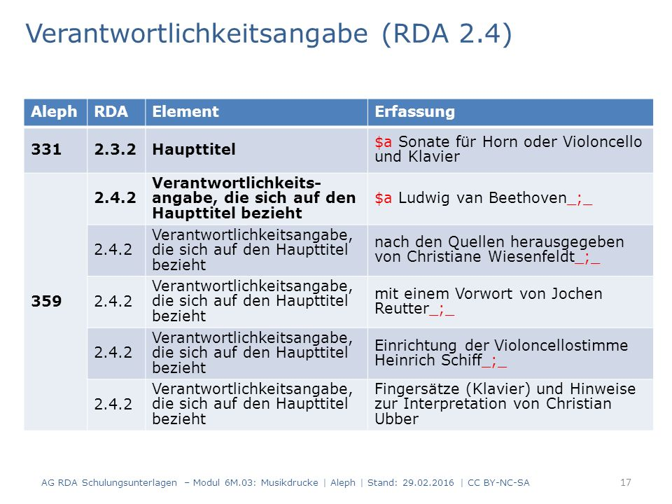 Verantwortlichkeitsangabe (RDA 2.4) AG RDA Schulungsunterlagen – Modul 6M.03: Musikdrucke | Aleph | Stand: 29.02.2016 | CC BY-NC-SA 17 AlephRDAElementErfassung 3312.3.2Haupttitel $a Sonate für Horn oder Violoncello und Klavier 359 2.4.2 Verantwortlichkeits- angabe, die sich auf den Haupttitel bezieht $a Ludwig van Beethoven_;_ 2.4.2 Verantwortlichkeitsangabe, die sich auf den Haupttitel bezieht nach den Quellen herausgegeben von Christiane Wiesenfeldt_;_ 2.4.2 Verantwortlichkeitsangabe, die sich auf den Haupttitel bezieht mit einem Vorwort von Jochen Reutter_;_ 2.4.2 Verantwortlichkeitsangabe, die sich auf den Haupttitel bezieht Einrichtung der Violoncellostimme Heinrich Schiff_;_ 2.4.2 Verantwortlichkeitsangabe, die sich auf den Haupttitel bezieht Fingersätze (Klavier) und Hinweise zur Interpretation von Christian Ubber