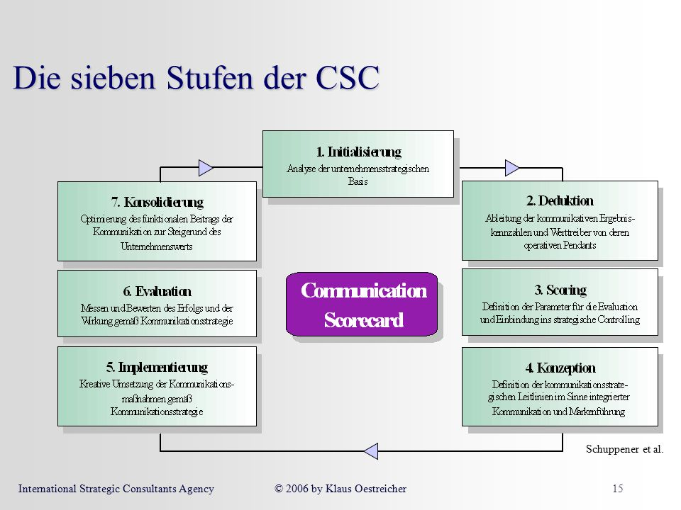 International Strategic Consultants Agency© 2006 by Klaus Oestreicher15 Die sieben Stufen der CSC Schuppener et al.