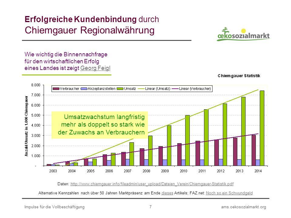 ams.oekosozialmarkt.orgImpulse für die Vollbeschäftigung7 Erfolgreiche Kundenbindung durch Chiemgauer Regionalwährung Alternative Kennzahlen nach über 50 Jahren Marktpräsenz am Ende dieses Artikels; FAZ.net: Noch so ein SchwundgelddiesesNoch so ein Schwundgeld Daten: http://www.chiemgauer.info/fileadmin/user_upload/Dateien_Verein/Chiemgauer-Statistik.pdfhttp://www.chiemgauer.info/fileadmin/user_upload/Dateien_Verein/Chiemgauer-Statistik.pdf Umsatzwachstum langfristig mehr als doppelt so stark wie der Zuwachs an Verbrauchern Wie wichtig die Binnennachfrage für den wirtschaftlichen Erfolg eines Landes ist zeigt Georg Feigl