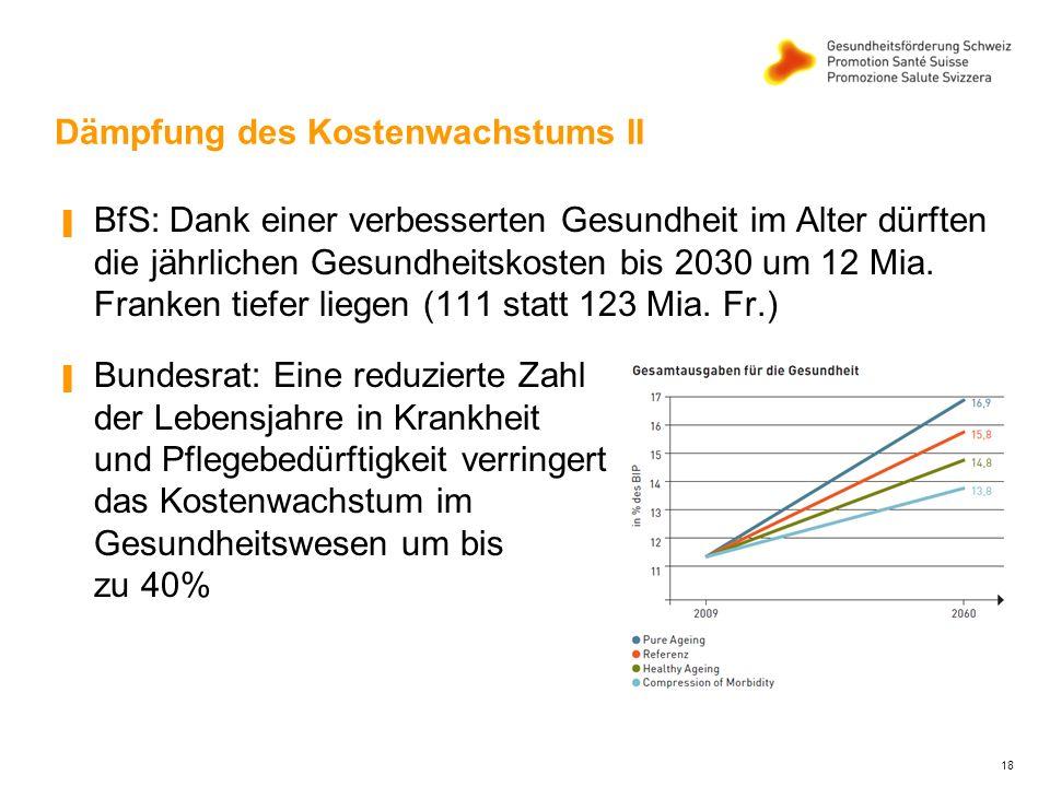 Dämpfung des Kostenwachstums II ▐ BfS: Dank einer verbesserten Gesundheit im Alter dürften die jährlichen Gesundheitskosten bis 2030 um 12 Mia.