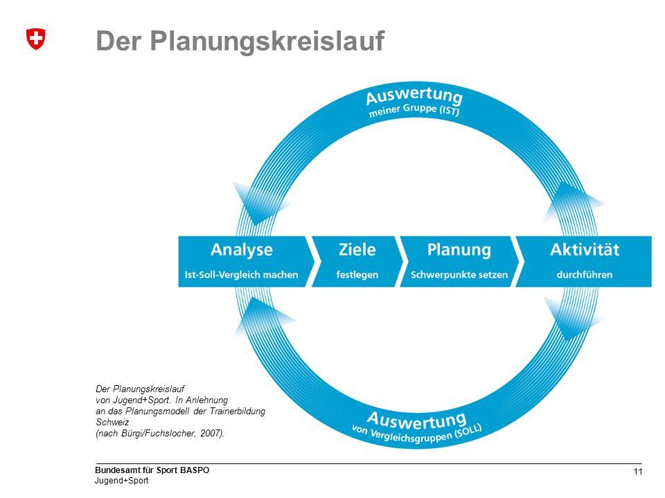 11 Bundesamt für Sport BASPO Jugend+Sport Der Planungskreislauf von Jugend+Sport.
