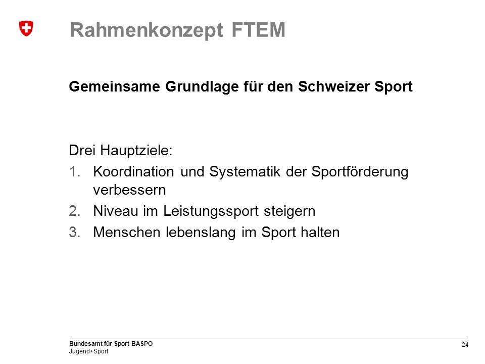 24 Bundesamt für Sport BASPO Jugend+Sport Rahmenkonzept FTEM Gemeinsame Grundlage für den Schweizer Sport Drei Hauptziele: 1.Koordination und Systematik der Sportförderung verbessern 2.Niveau im Leistungssport steigern 3.Menschen lebenslang im Sport halten