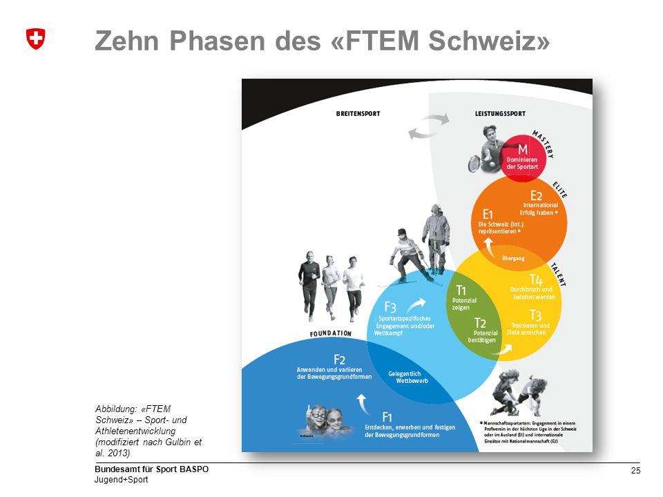 25 Bundesamt für Sport BASPO Jugend+Sport Zehn Phasen des «FTEM Schweiz» Abbildung: «FTEM Schweiz» – Sport- und Athletenentwicklung (modifiziert nach Gulbin et al.