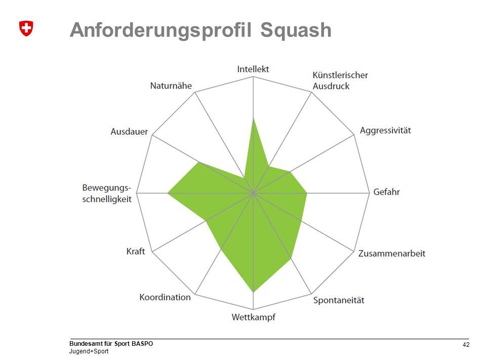 42 Bundesamt für Sport BASPO Jugend+Sport Anforderungsprofil Squash