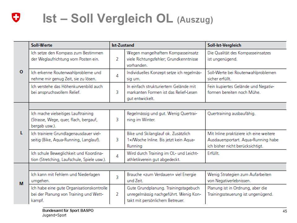 45 Bundesamt für Sport BASPO Jugend+Sport Ist – Soll Vergleich OL (Auszug)