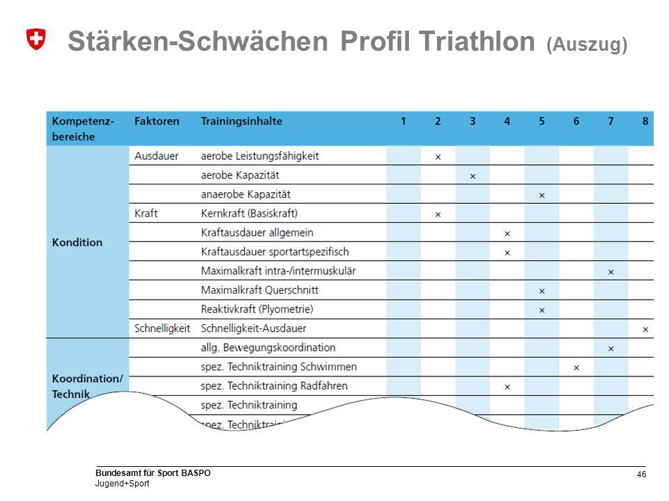46 Bundesamt für Sport BASPO Jugend+Sport Stärken-Schwächen Profil Triathlon (Auszug)