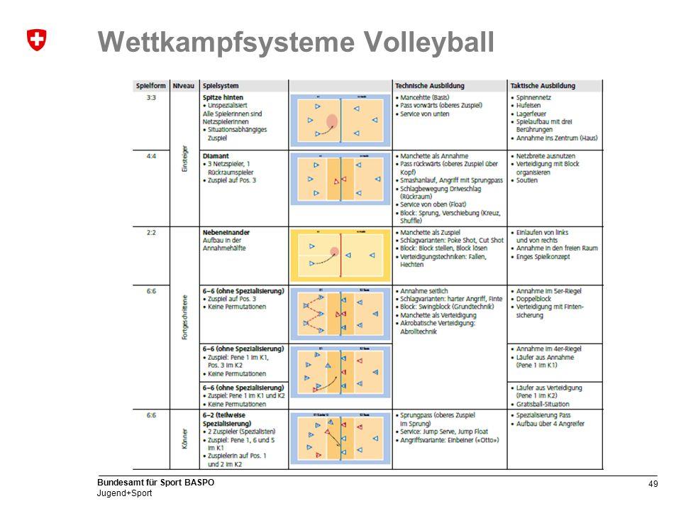 49 Bundesamt für Sport BASPO Jugend+Sport Wettkampfsysteme Volleyball