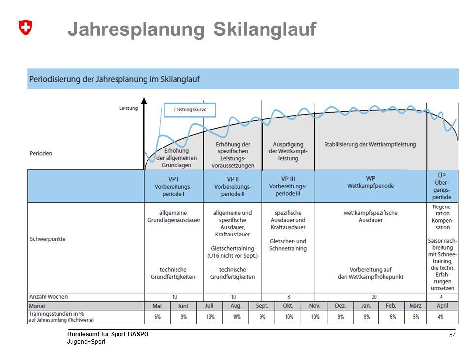 54 Bundesamt für Sport BASPO Jugend+Sport Jahresplanung Skilanglauf
