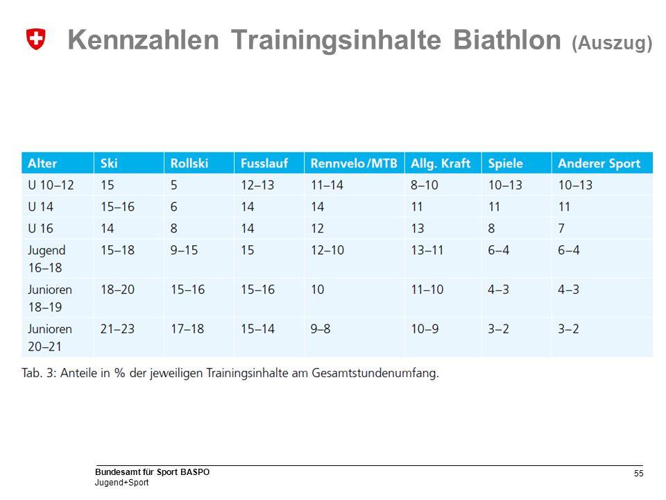 55 Bundesamt für Sport BASPO Jugend+Sport Kennzahlen Trainingsinhalte Biathlon (Auszug)