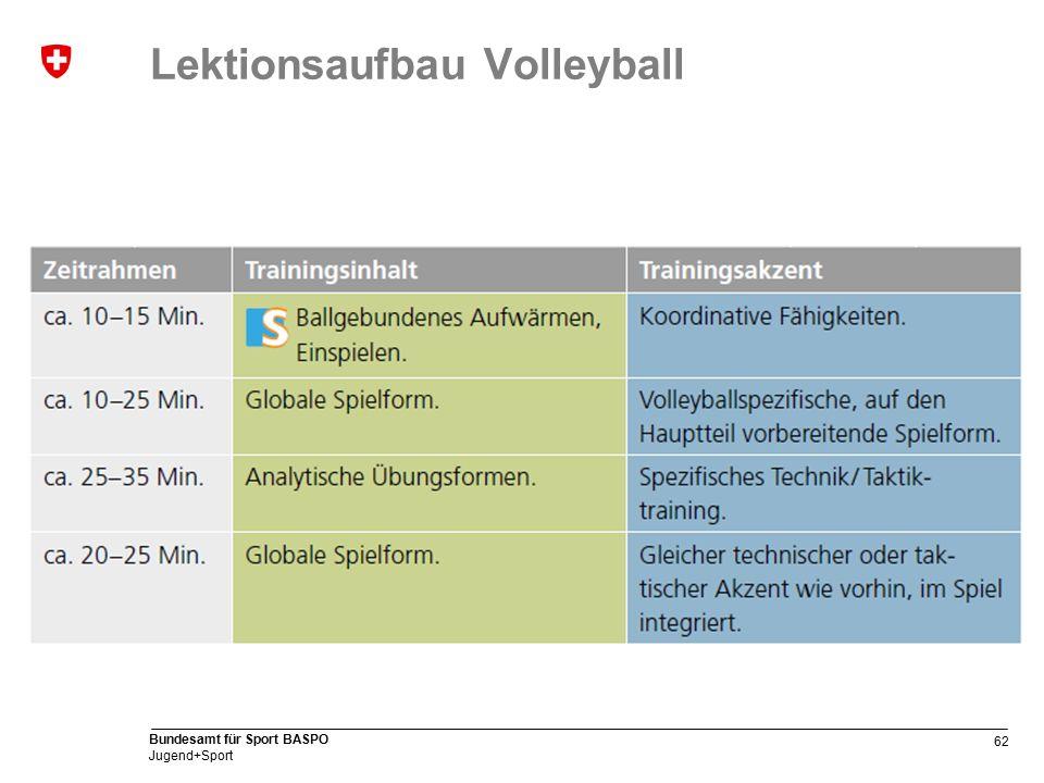 62 Bundesamt für Sport BASPO Jugend+Sport Lektionsaufbau Volleyball