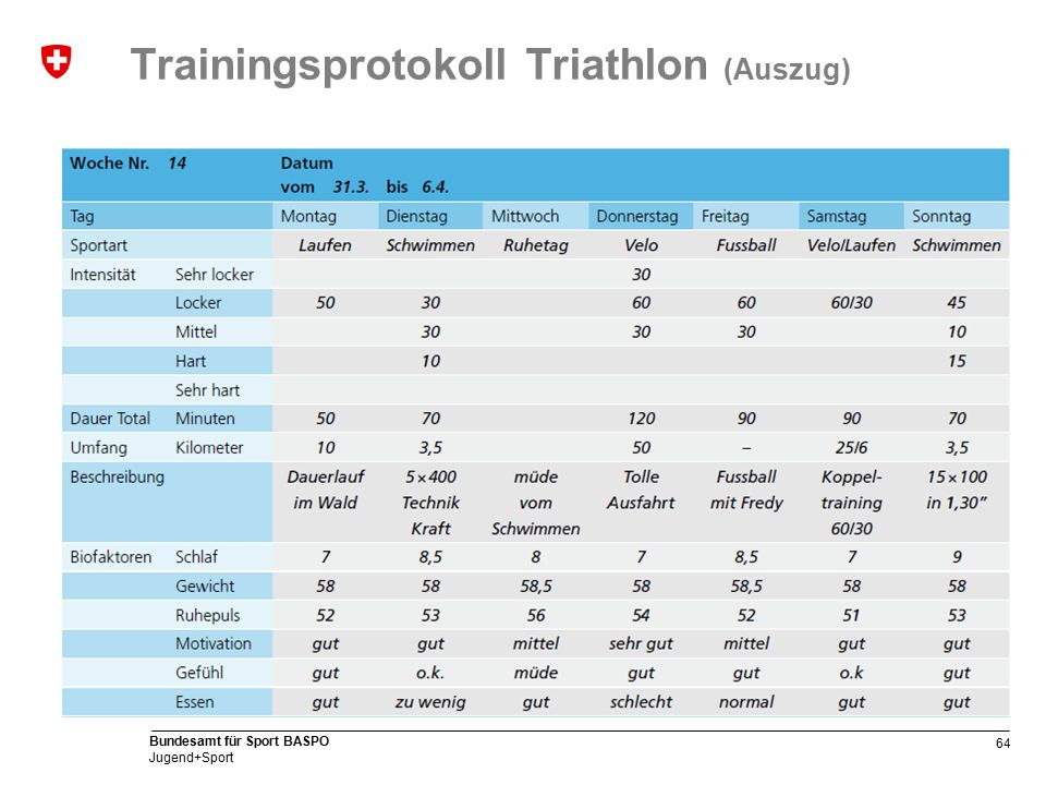 64 Bundesamt für Sport BASPO Jugend+Sport Trainingsprotokoll Triathlon (Auszug)