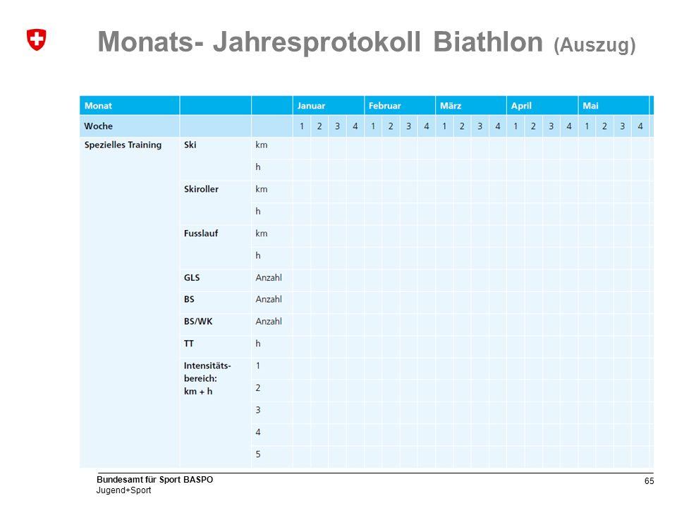 65 Bundesamt für Sport BASPO Jugend+Sport Monats- Jahresprotokoll Biathlon (Auszug)