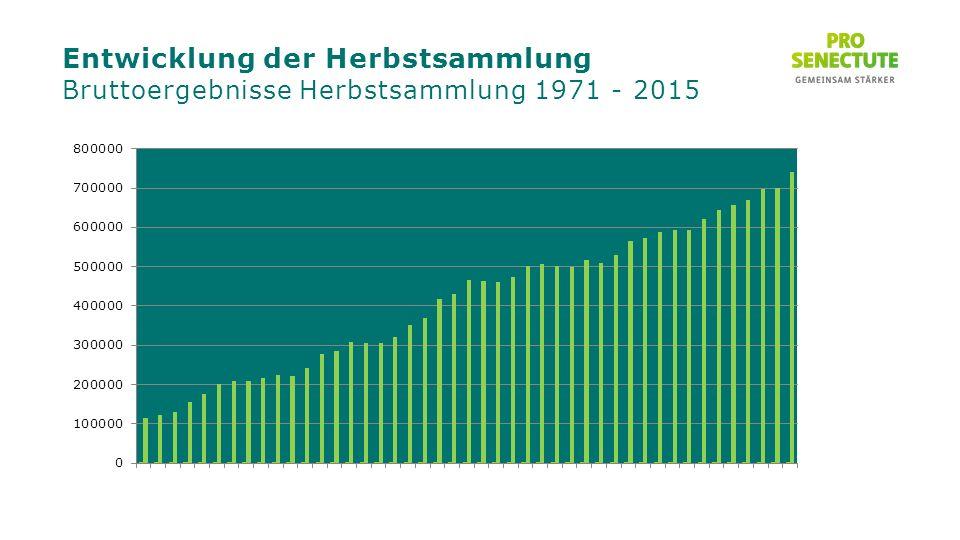 Entwicklung der Herbstsammlung Bruttoergebnisse Herbstsammlung 1971 - 2015