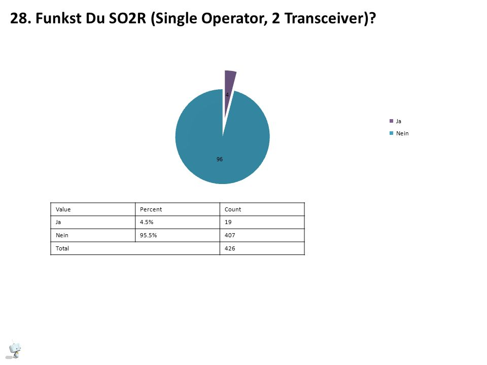 28. Funkst Du SO2R (Single Operator, 2 Transceiver).