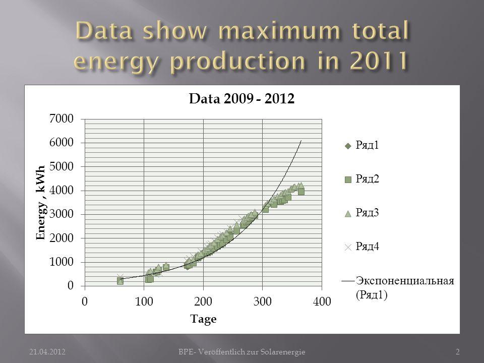 21.04.2012BPE- Veröffentlich zur Solarenergie2