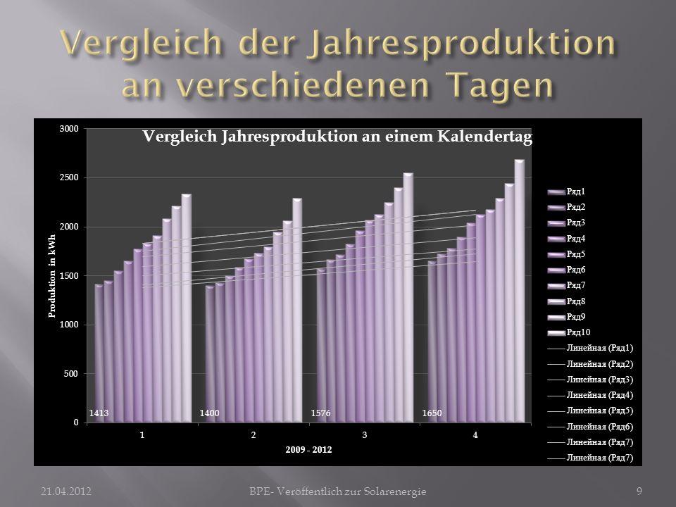21.04.2012BPE- Veröffentlich zur Solarenergie9