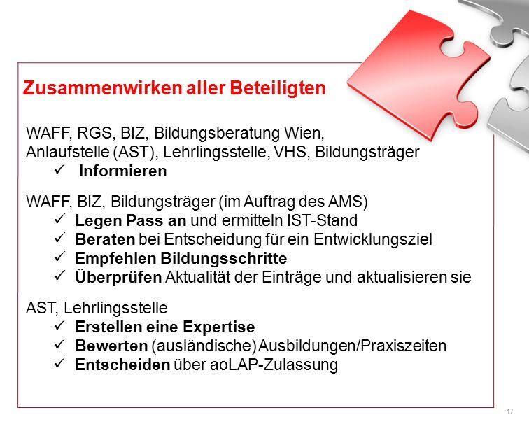 17 WAFF, RGS, BIZ, Bildungsberatung Wien, Anlaufstelle (AST), Lehrlingsstelle, VHS, Bildungsträger Informieren WAFF, BIZ, Bildungsträger (im Auftrag des AMS) Legen Pass an und ermitteln IST-Stand Beraten bei Entscheidung für ein Entwicklungsziel Empfehlen Bildungsschritte Überprüfen Aktualität der Einträge und aktualisieren sie AST, Lehrlingsstelle Erstellen eine Expertise Bewerten (ausländische) Ausbildungen/Praxiszeiten Entscheiden über aoLAP-Zulassung Zusammenwirken aller Beteiligten