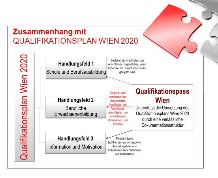 Zusammenhang mit QUALIFIKATIONSPLAN WIEN 2020