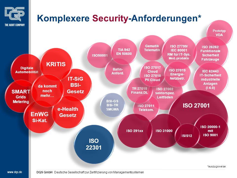 www.dqs.de DQS GmbH Deutsche Gesellschaft zur Zertifizierung von Managementsystemen Komplexere Security-Anforderungen* Digitale Automobilität SMART Grids Metering SMART Grids Metering EnWG Si-Kat.