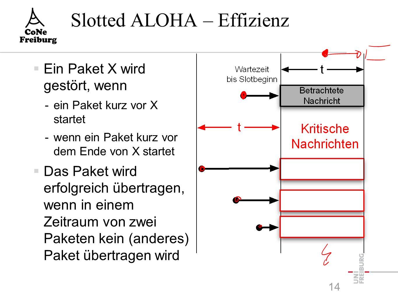 Slotted ALOHA – Effizienz  Ein Paket X wird gestört, wenn -ein Paket kurz vor X startet -wenn ein Paket kurz vor dem Ende von X startet  Das Paket wird erfolgreich übertragen, wenn in einem Zeitraum von zwei Paketen kein (anderes) Paket übertragen wird 14