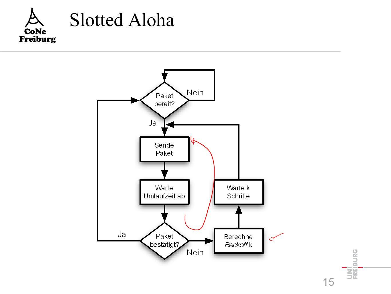Slotted Aloha 15