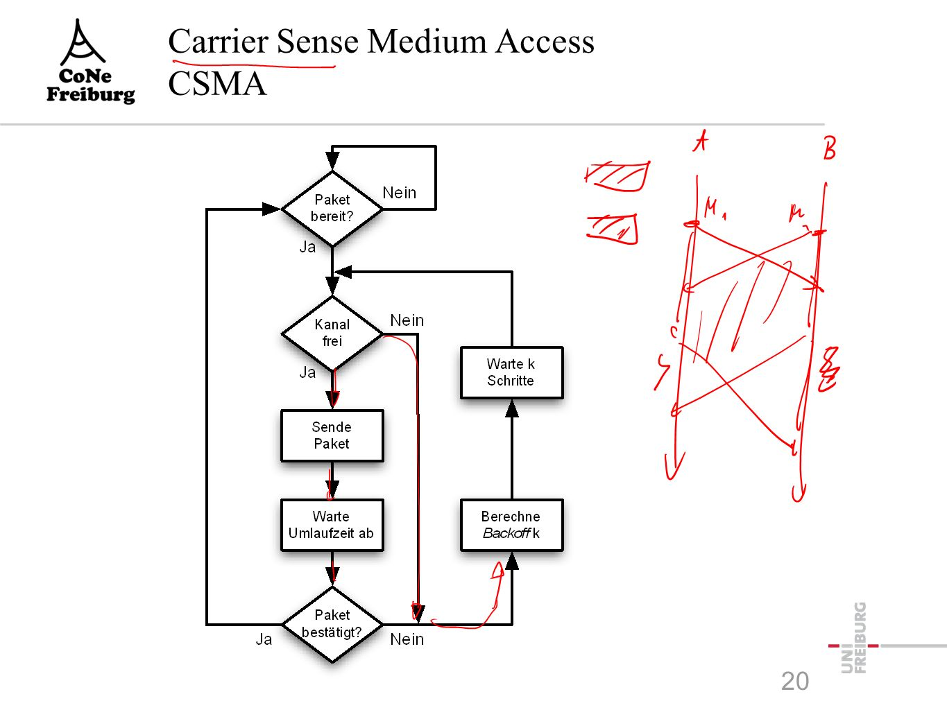 Carrier Sense Medium Access CSMA 20