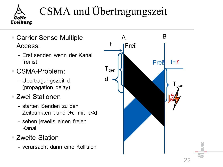 CSMA und Übertragungszeit  Carrier Sense Multiple Access: -Erst senden wenn der Kanal frei ist  CSMA-Problem: -Übertragungszeit d (propagation delay)  Zwei Stationen -starten Senden zu den Zeitpunkten t und t+ε mit ε<d -sehen jeweils einen freien Kanal  Zweite Station -verursacht dann eine Kollision A B t Frei.