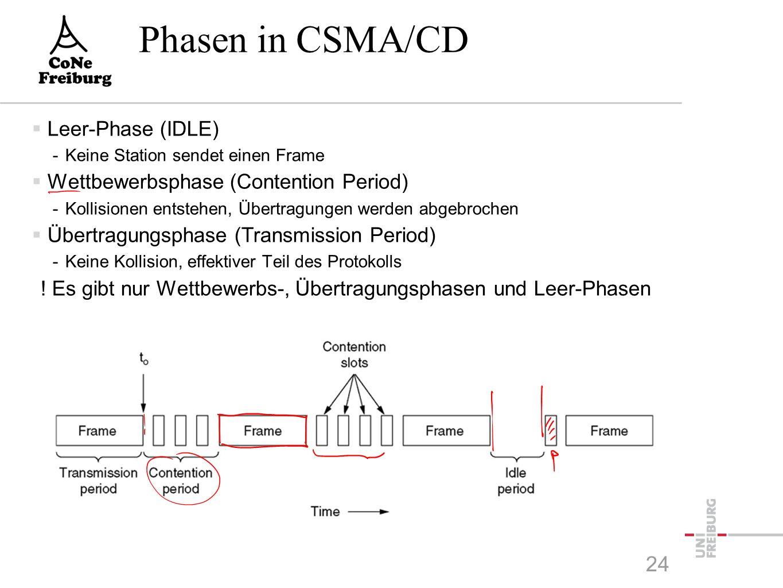 Phasen in CSMA/CD  Leer-Phase (IDLE) -Keine Station sendet einen Frame  Wettbewerbsphase (Contention Period) -Kollisionen entstehen, Übertragungen werden abgebrochen  Übertragungsphase (Transmission Period) -Keine Kollision, effektiver Teil des Protokolls .