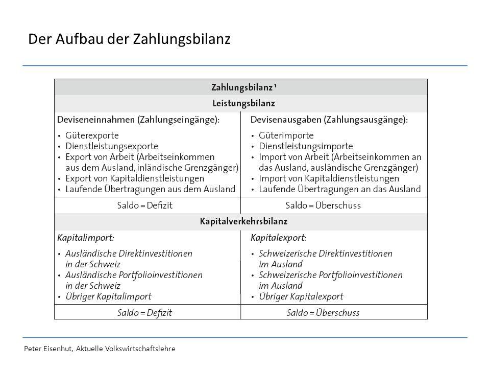 Peter Eisenhut, Aktuelle Volkswirtschaftslehre Der Aufbau der Zahlungsbilanz