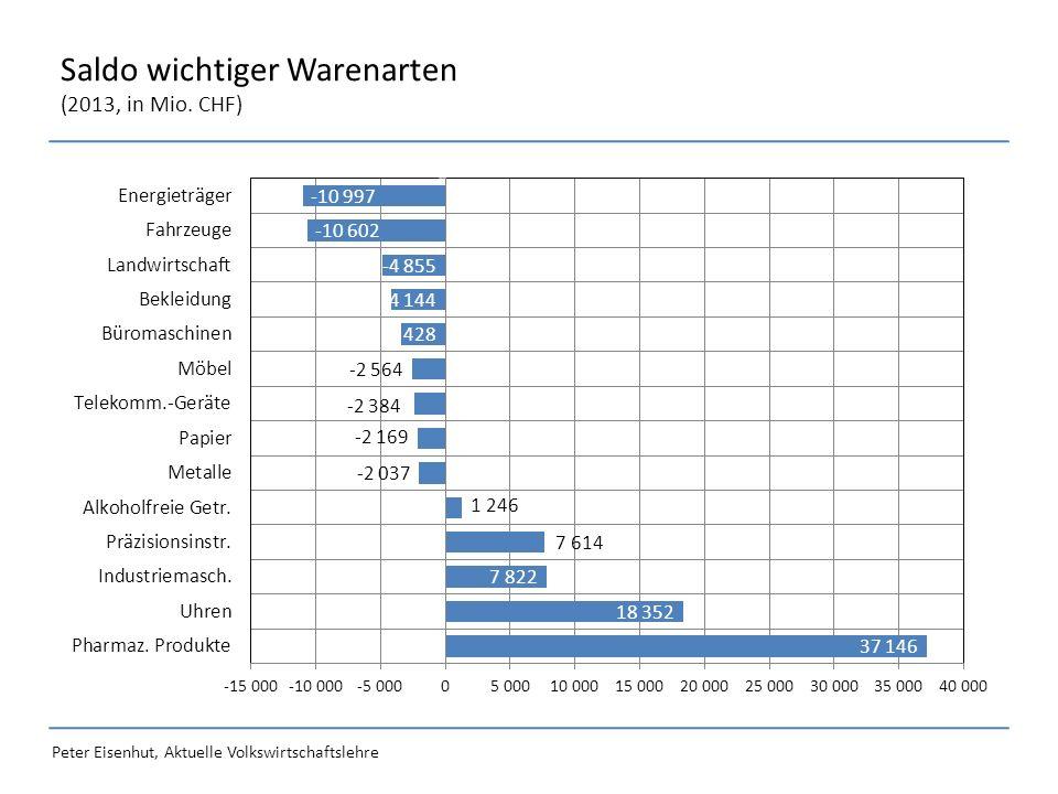 Peter Eisenhut, Aktuelle Volkswirtschaftslehre Saldo wichtiger Warenarten (2013, in Mio. CHF)