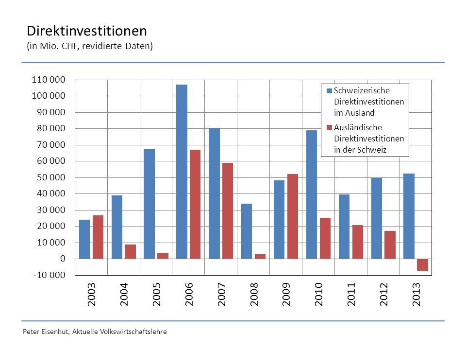 Peter Eisenhut, Aktuelle Volkswirtschaftslehre Direktinvestitionen (in Mio. CHF, revidierte Daten)