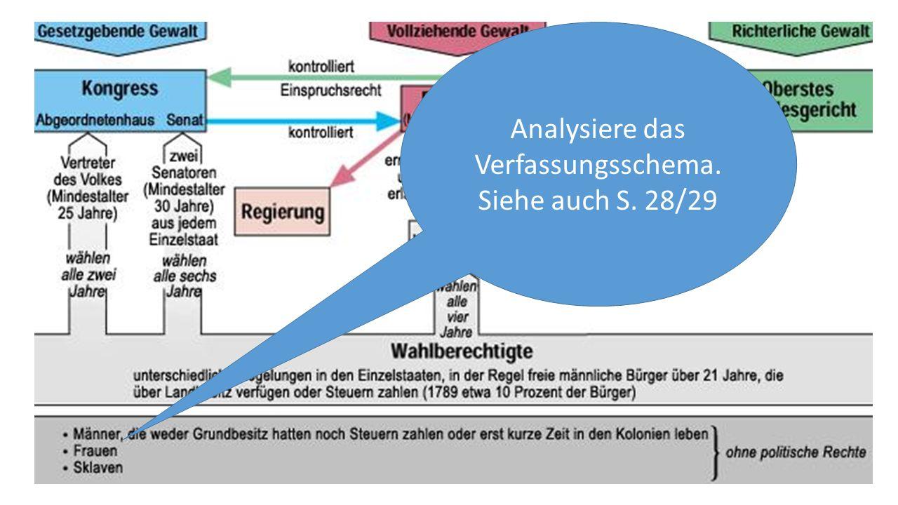 Analysiere das Verfassungsschema. Siehe auch S. 28/29