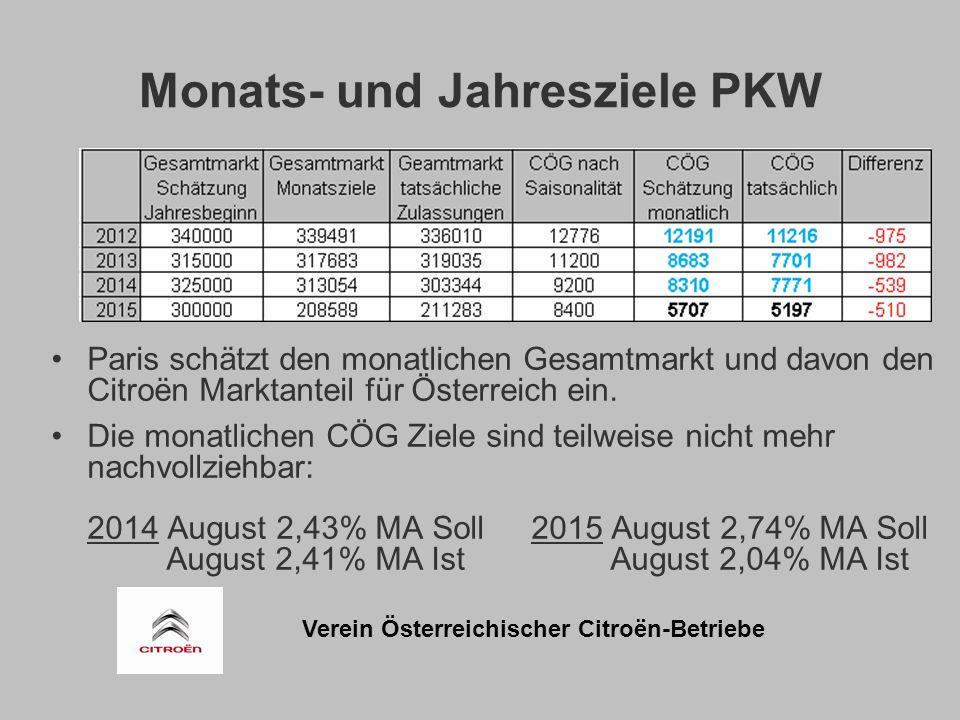 Verein Österreichischer Citroën-Betriebe Monats- und Jahresziele PKW Paris schätzt den monatlichen Gesamtmarkt und davon den Citroën Marktanteil für Österreich ein.