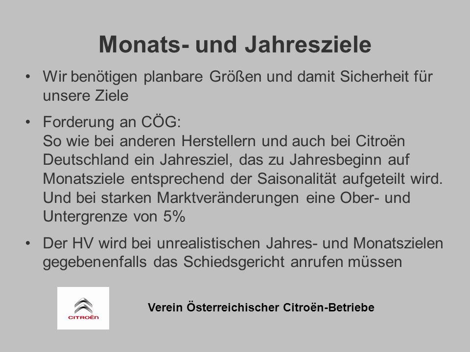 Verein Österreichischer Citroën-Betriebe Monats- und Jahresziele Wir benötigen planbare Größen und damit Sicherheit für unsere Ziele Forderung an CÖG: So wie bei anderen Herstellern und auch bei Citroën Deutschland ein Jahresziel, das zu Jahresbeginn auf Monatsziele entsprechend der Saisonalität aufgeteilt wird.